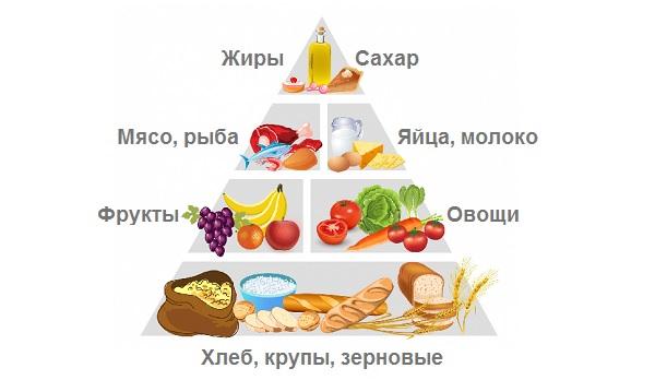 Еще раз о насущном: что нужно кушать каждый день, чтобы быть здоровым?