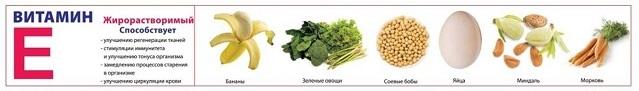 Какие витамины нужны для похудения женщине?