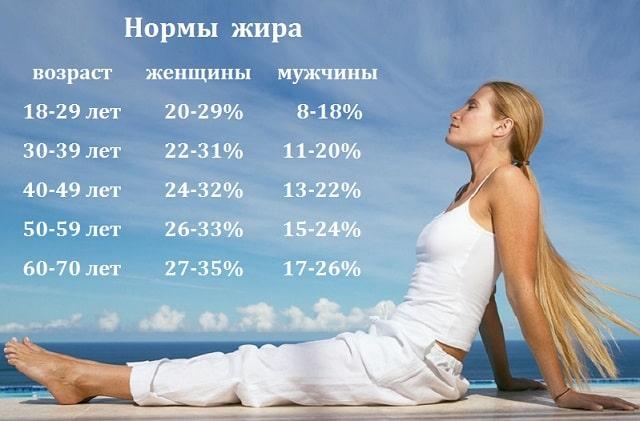 Состав тела человека в процентах: подробное описание нормативов